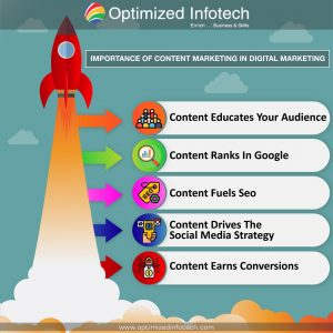 importance-of-content-marketing-in-digital-marketing